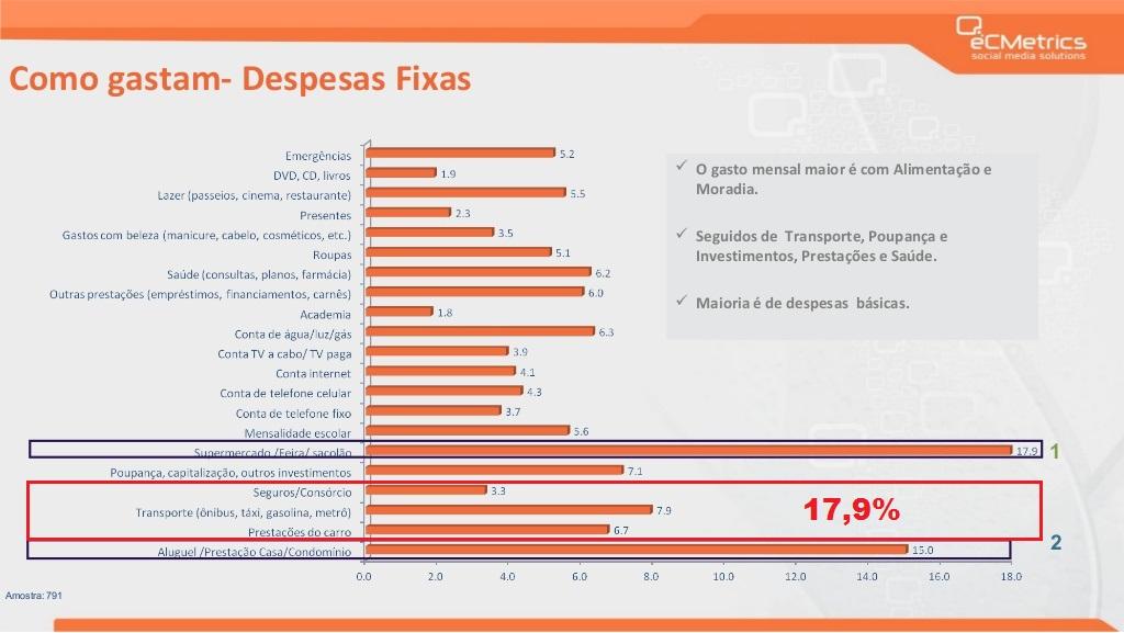 gastos-mensais-dos-brasileiros-resultados-da-pesquisa-julho2014-8-1024